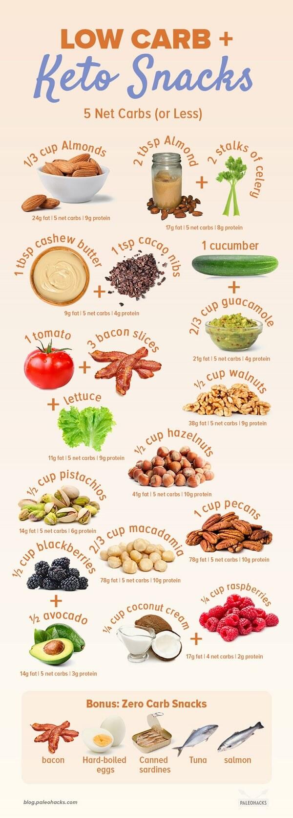 Easy Keto & Low-carb snacks
